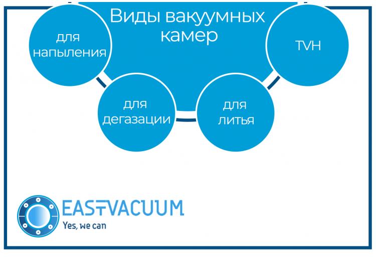 Виды вакуумных камер: для напыления, для дегазации, для литья, TVH