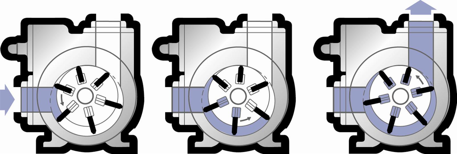 Схема работы пластинчато-роторных насосов